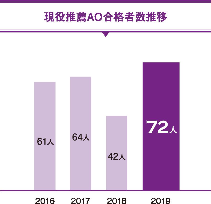 広島大学合格率推移(AO・推薦・前期)